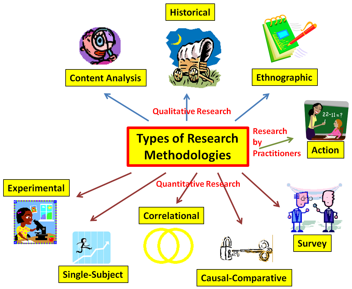 Types Of Research Educational Research Basics By Del Siegle Types Types Of Research