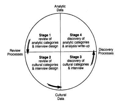 Graphic of the long interview process
