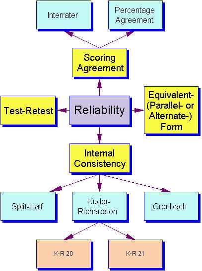 types of reliability and validity in research Reliability and validity tells us whether a research being carried out studies what it is meant to study, and whether the measures used are consistent.